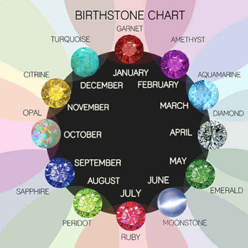 Gemstones Birth Month Or Zodiac Sign